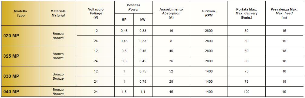 CEM - Bronze MP self-priming pumps Overview