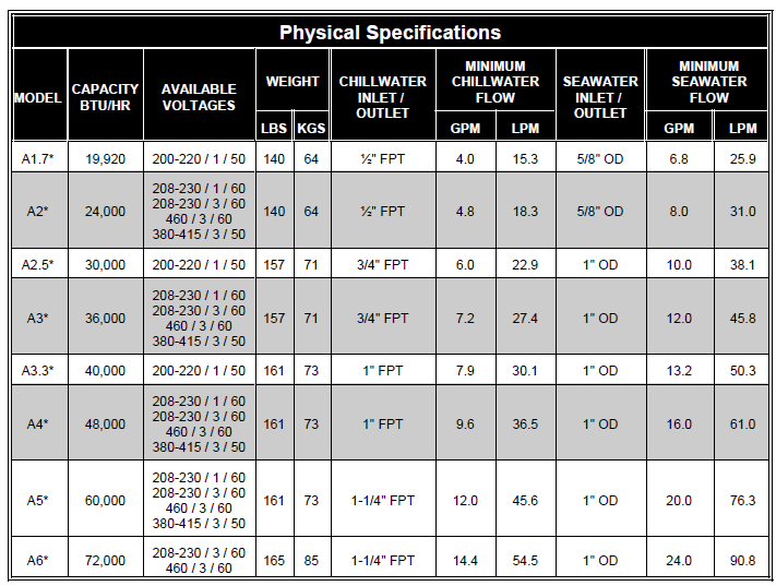 Aqua-Air Alpha Chiller physical specifications table