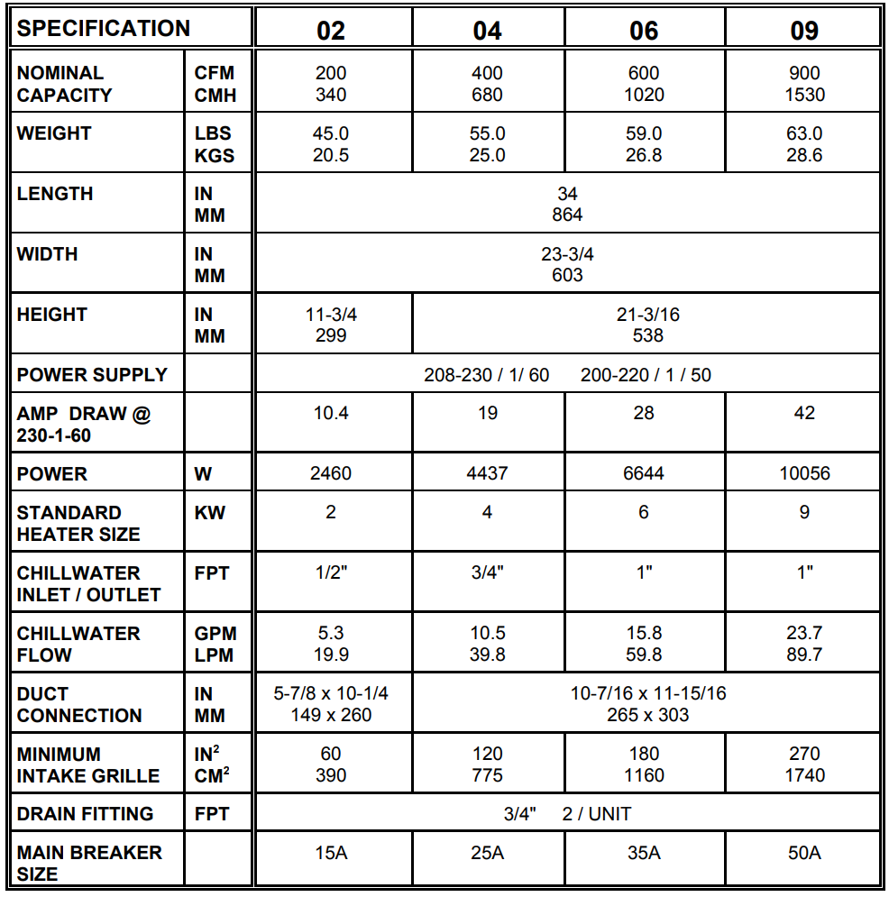 Aqua-Air FAMU units technical specification (Single Phase)
