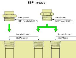 BSP threads